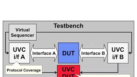 UVM SV Basics 17[Chinese]-DUT Functional Coverage
